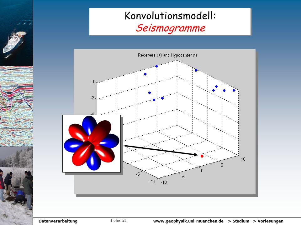Konvolutionsmodell: Seismogramme