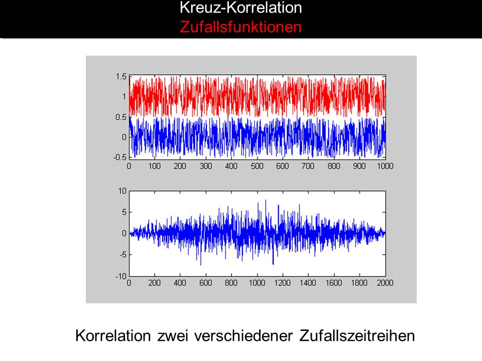 Kreuz-Korrelation Zufallsfunktionen