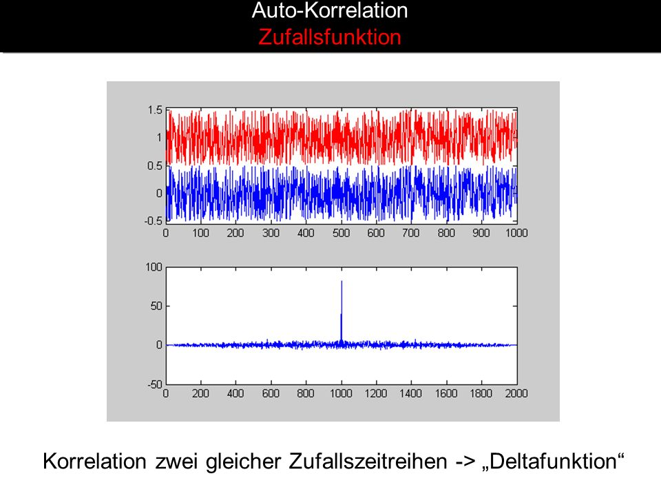 Auto-Korrelation Zufallsfunktion