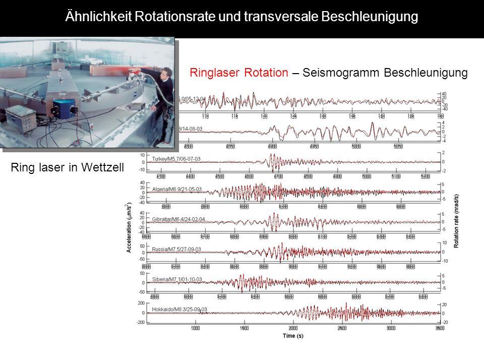 Ähnlichkeit Rotationsrate und transversale Beschleunigung