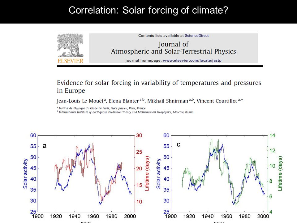 Correlation: Solar forcing of climate