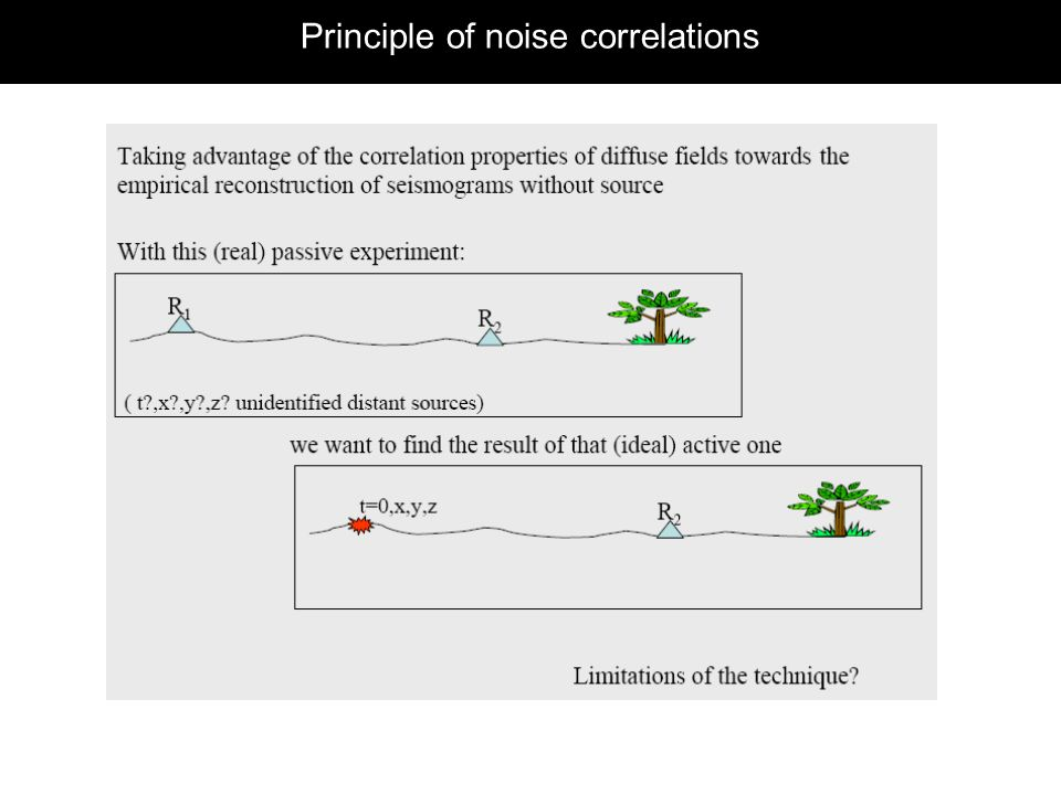 Principle of noise correlations