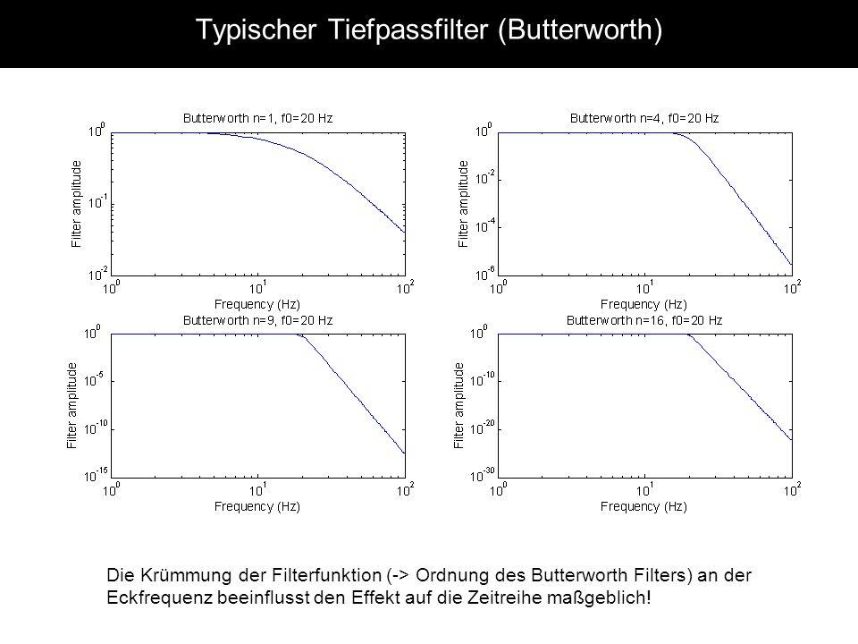 Typischer Tiefpassfilter (Butterworth)