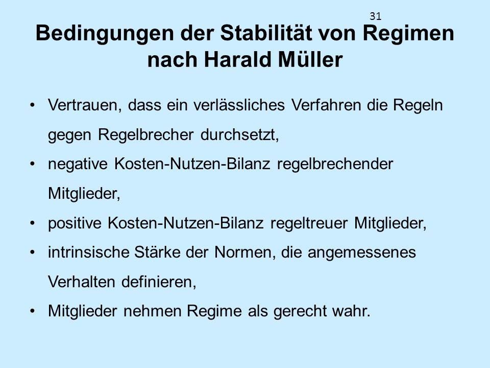 Bedingungen der Stabilität von Regimen nach Harald Müller
