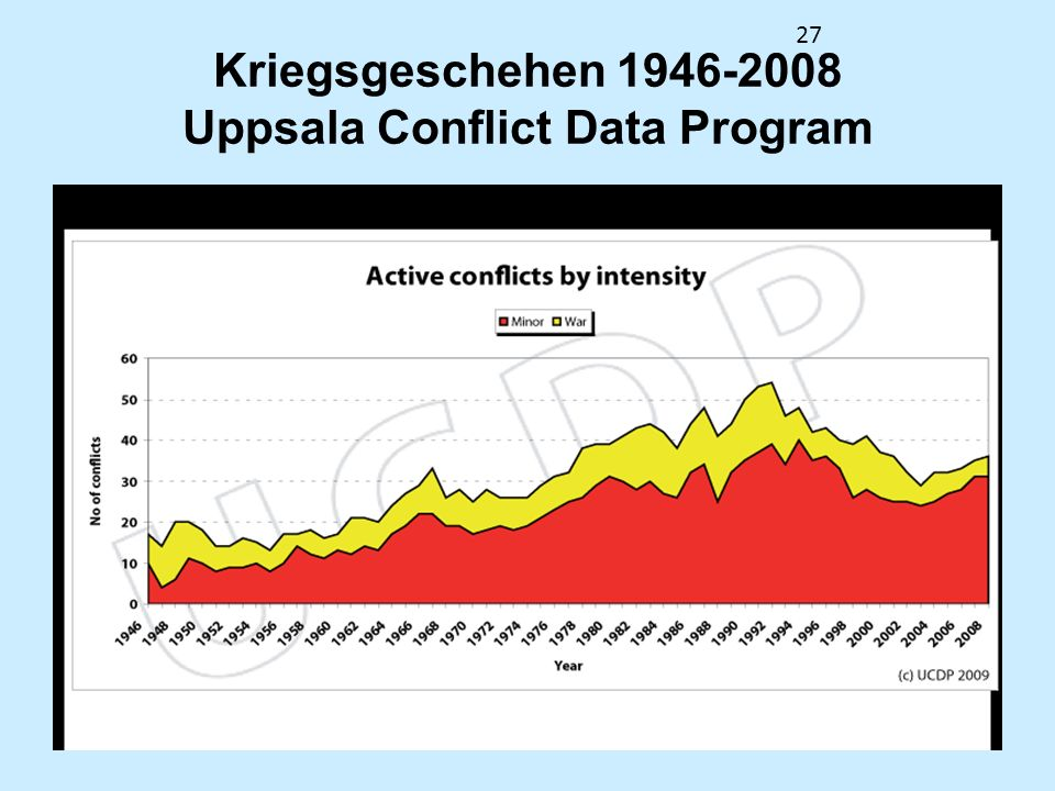 Kriegsgeschehen 1946-2008 Uppsala Conflict Data Program