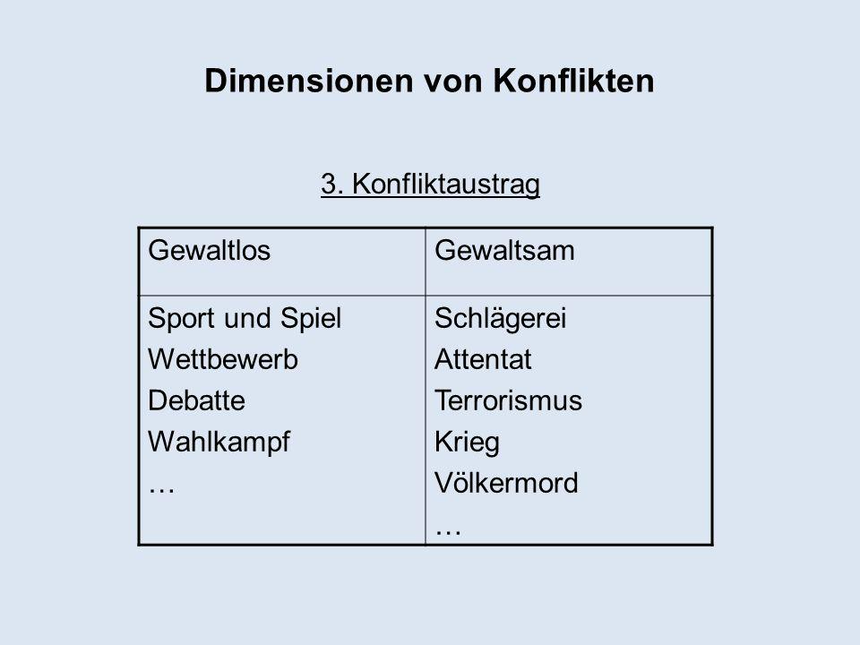Dimensionen von Konflikten