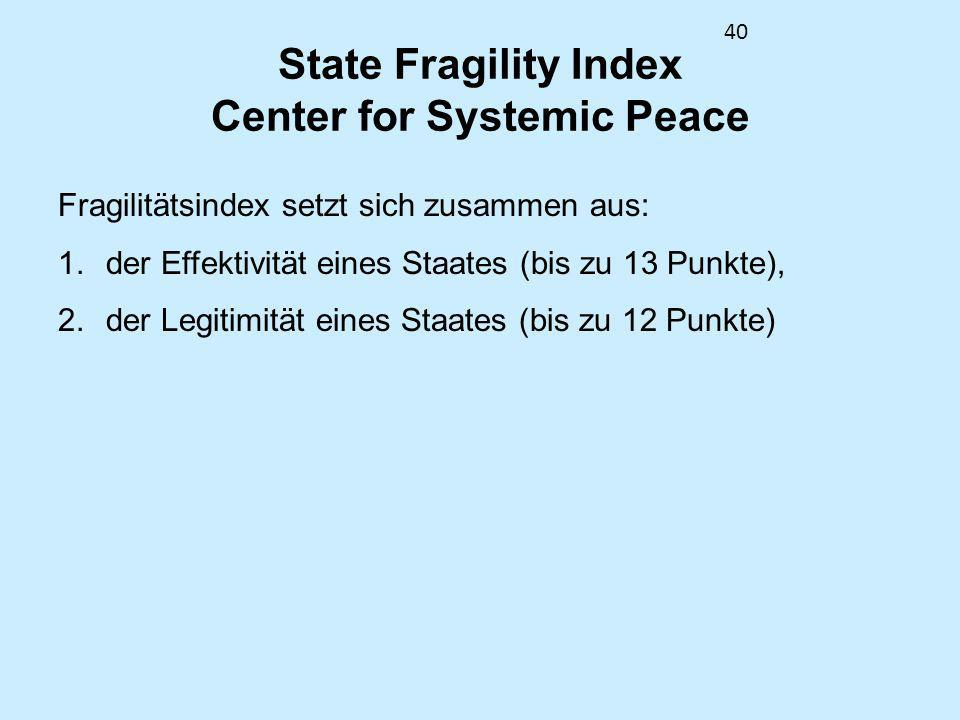 State Fragility Index Center for Systemic Peace