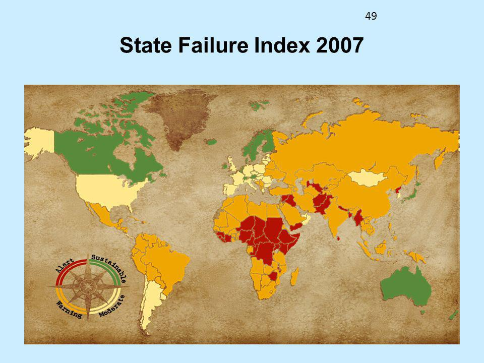 State Failure Index 2007