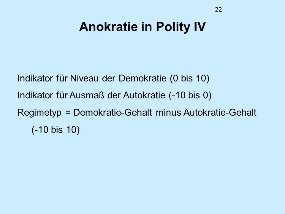 Anokratie in Polity IV Indikator für Niveau der Demokratie (0 bis 10)
