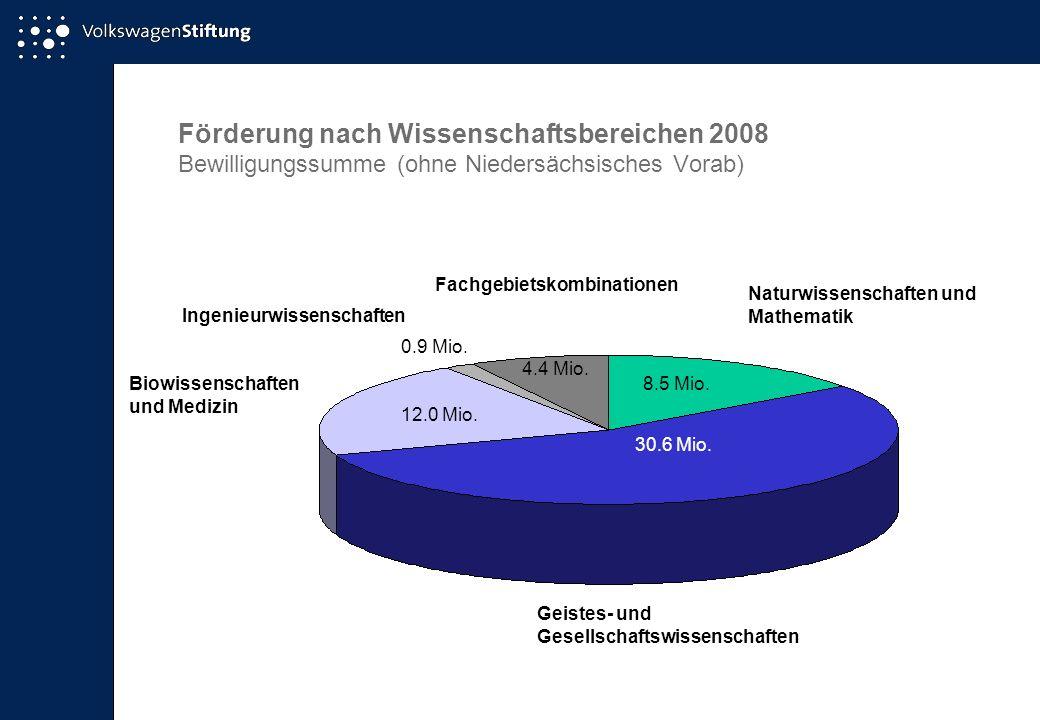 Förderung nach Wissenschaftsbereichen 2008 Bewilligungssumme (ohne Niedersächsisches Vorab)