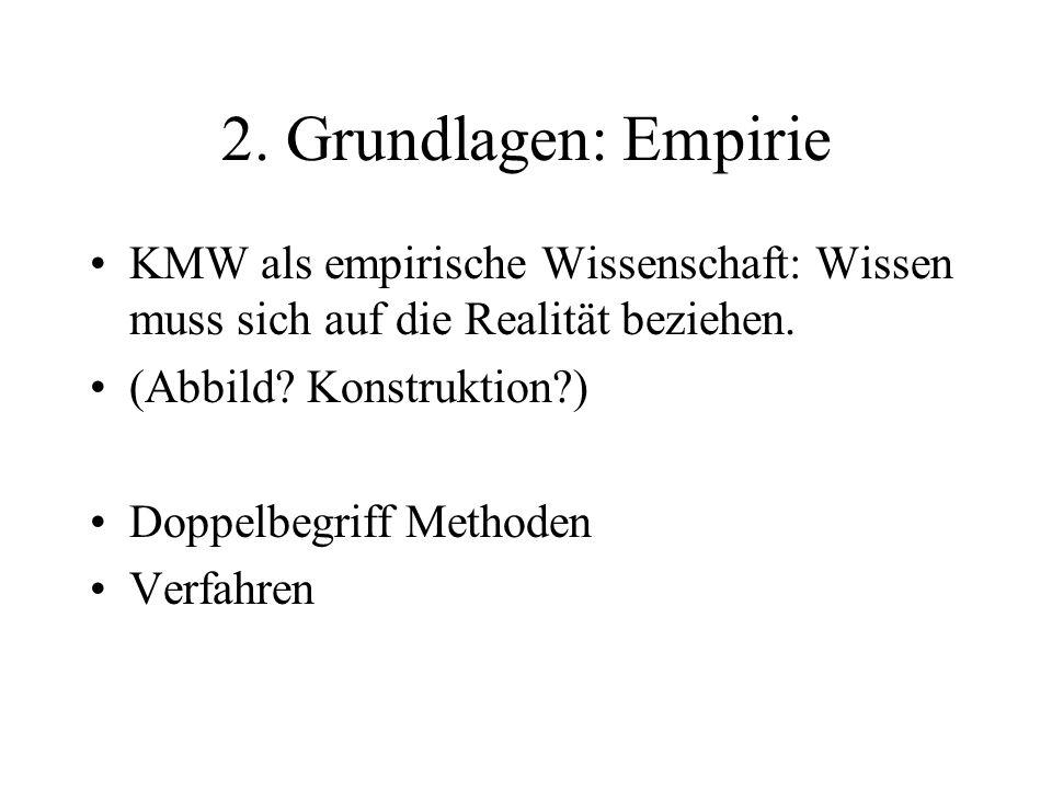 2. Grundlagen: Empirie KMW als empirische Wissenschaft: Wissen muss sich auf die Realität beziehen.