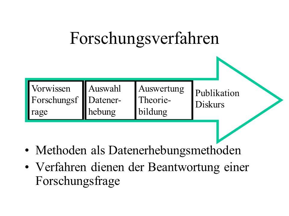 Forschungsverfahren Methoden als Datenerhebungsmethoden