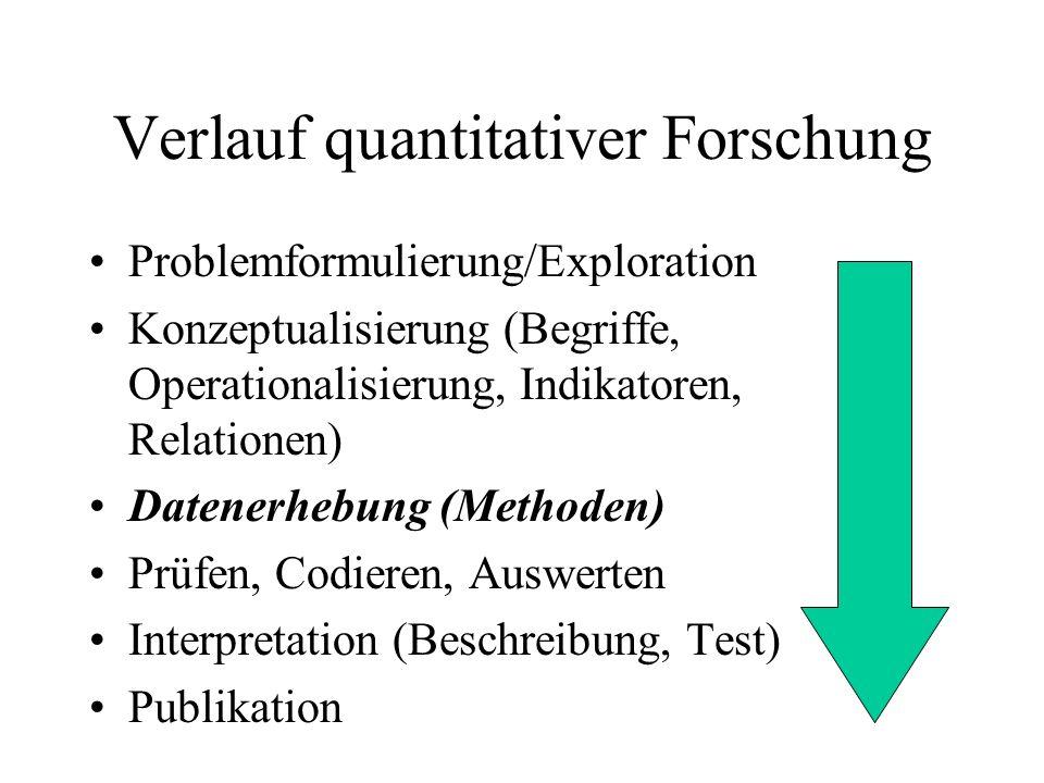 Verlauf quantitativer Forschung
