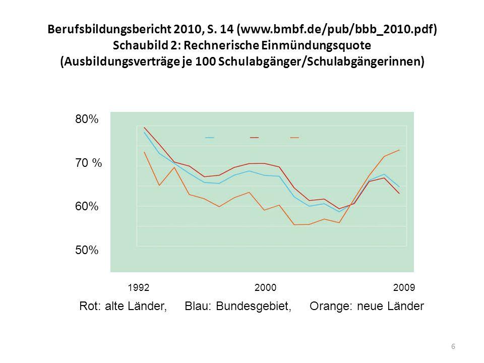 Berufsbildungsbericht 2010, S. 14 (www. bmbf. de/pub/bbb_2010
