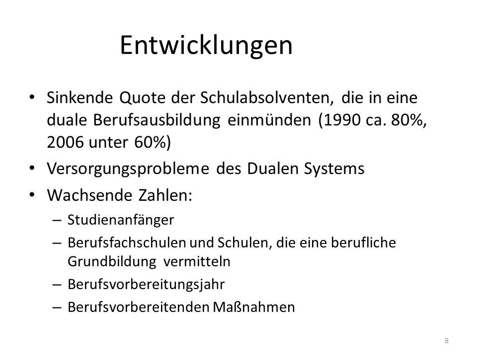 EntwicklungenSinkende Quote der Schulabsolventen, die in eine duale Berufsausbildung einmünden (1990 ca. 80%, 2006 unter 60%)