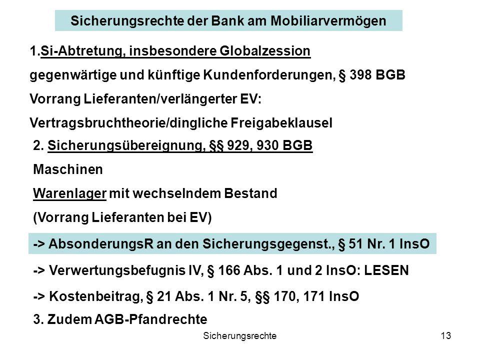 Sicherungsrechte der Bank am Mobiliarvermögen