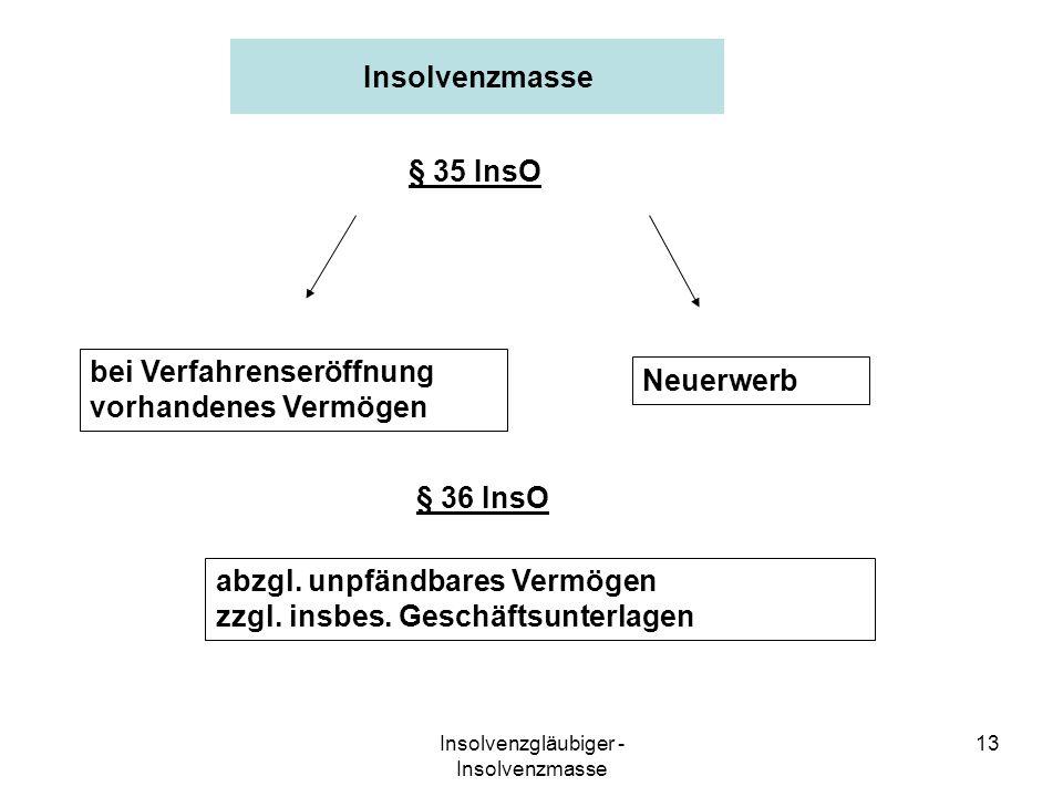 Insolvenzgläubiger - Insolvenzmasse