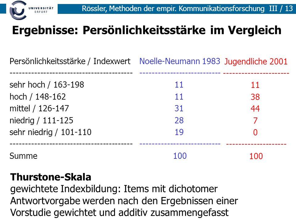 Ergebnisse: Persönlichkeitsstärke im Vergleich