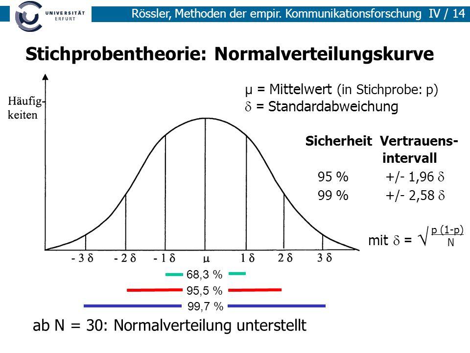 Stichprobentheorie: Normalverteilungskurve