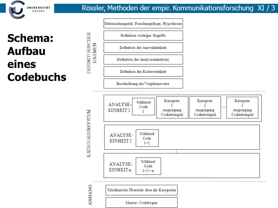 Schema: Aufbau eines Codebuchs