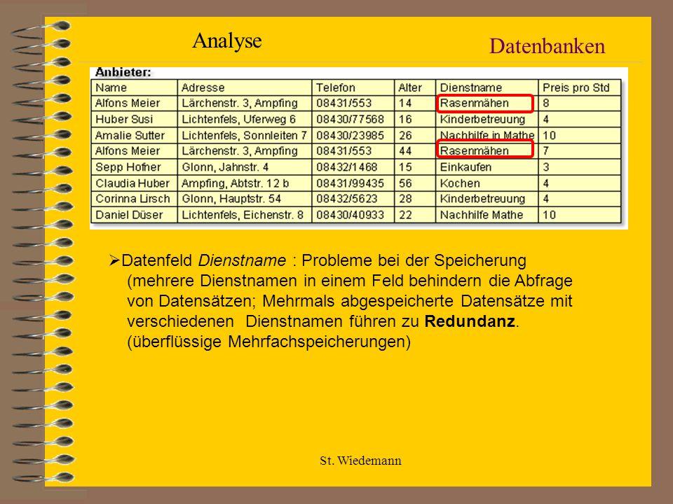 Analyse Datenbanken.