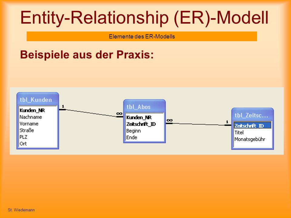 Entity-Relationship (ER)-Modell