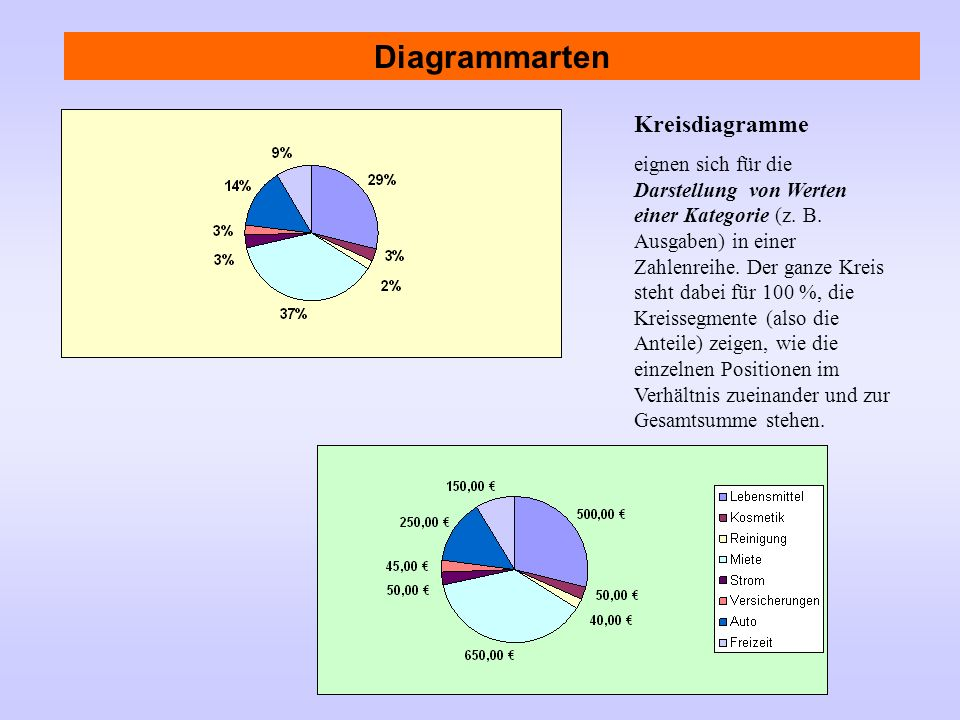 Diagrammarten Kreisdiagramme