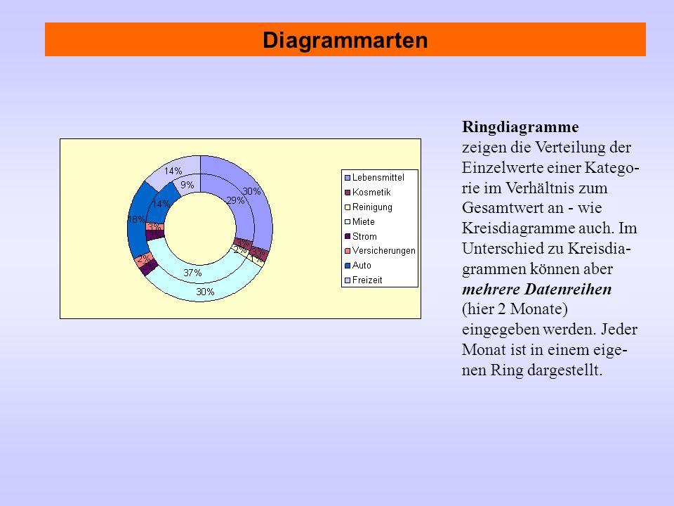 Diagrammarten Ringdiagramme