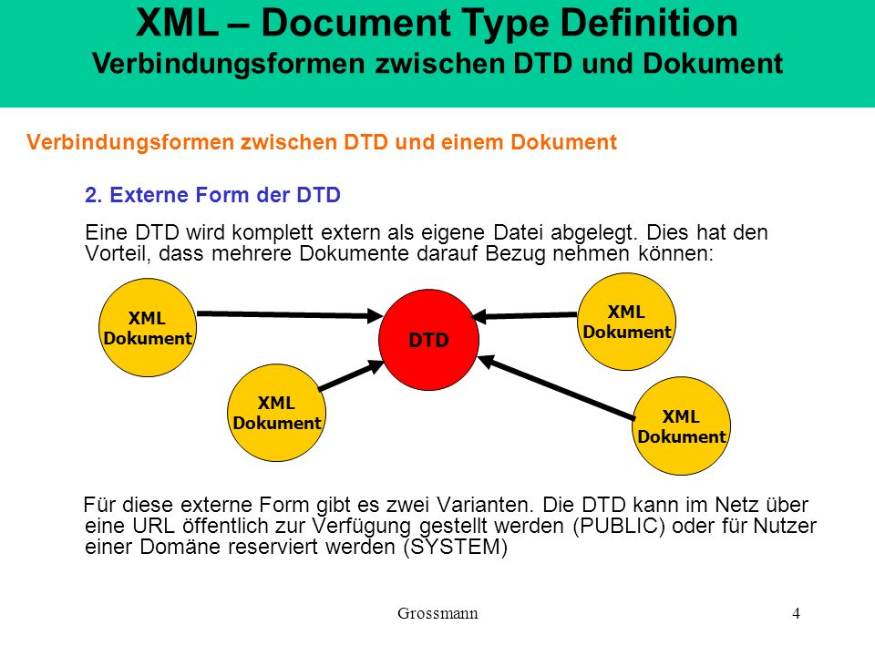 XML – Document Type Definition Verbindungsformen zwischen DTD und Dokument