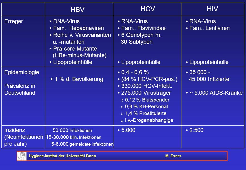 HBV HCV HIV Erreger • DNA-Virus • RNA-Virus • RNA-Virus