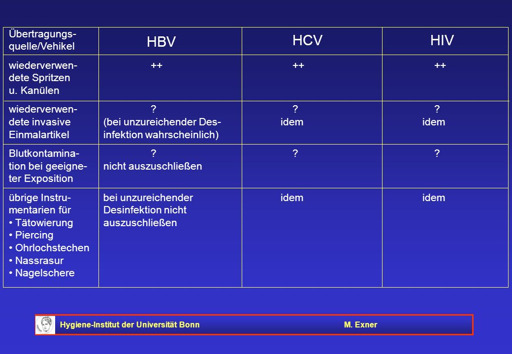 HBV HCV HIV Übertragungs- quelle/Vehikel wiederverwen- ++ ++ ++