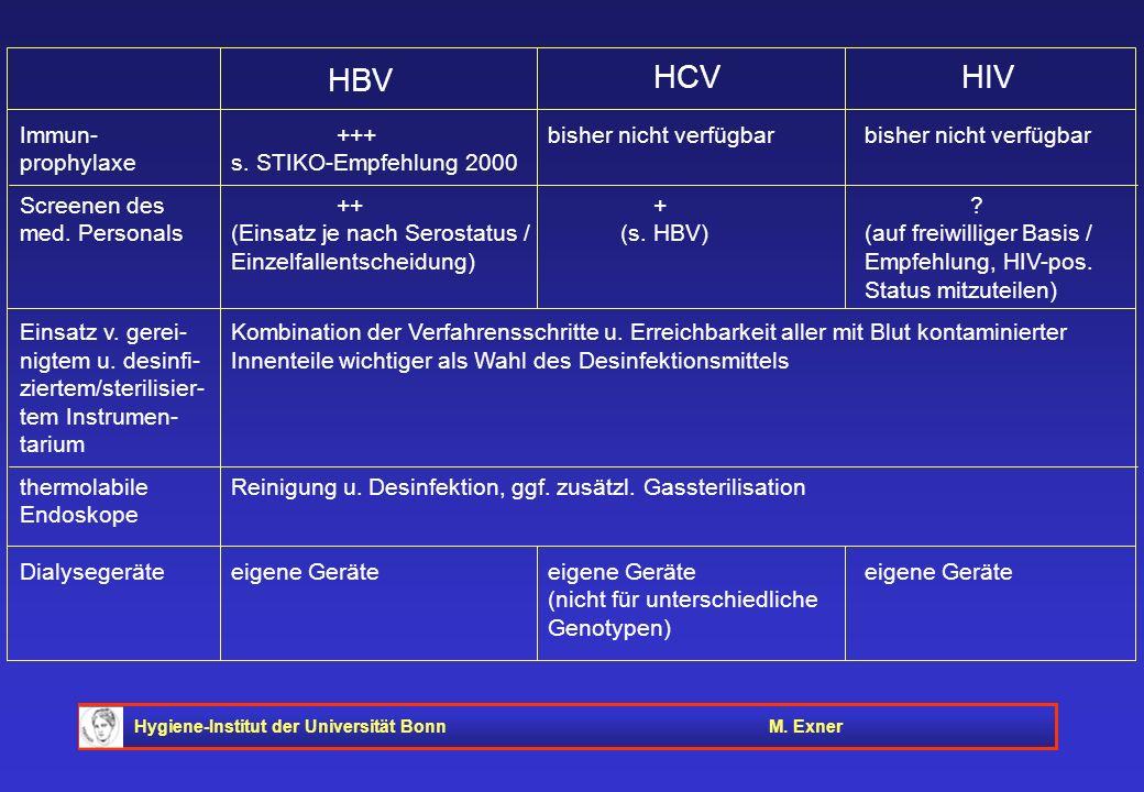 HBV HCV HIV Immun- +++ bisher nicht verfügbar bisher nicht verfügbar