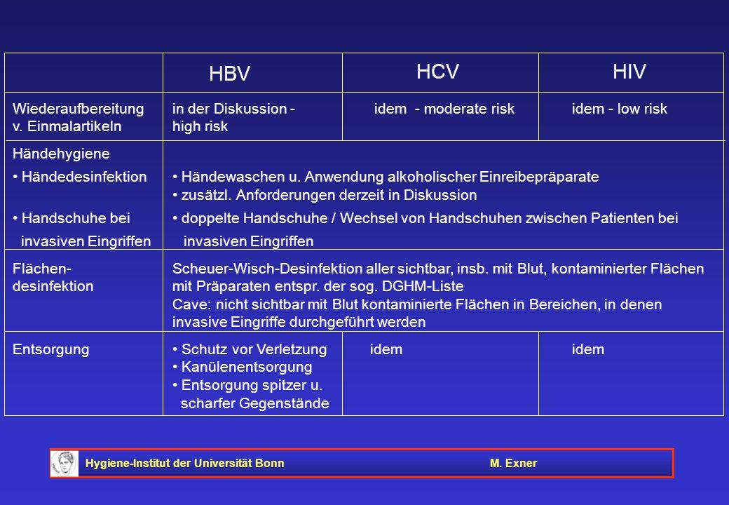 Wiederaufbereitung. in der Diskussion -. idem - moderate risk