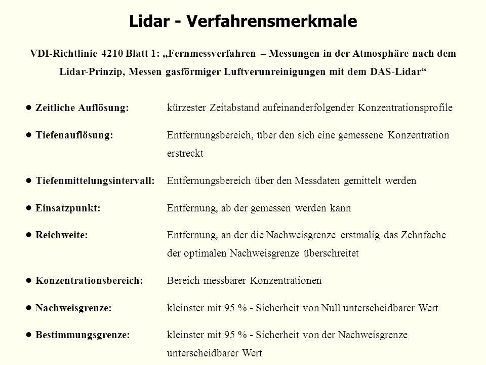 Lidar - Verfahrensmerkmale