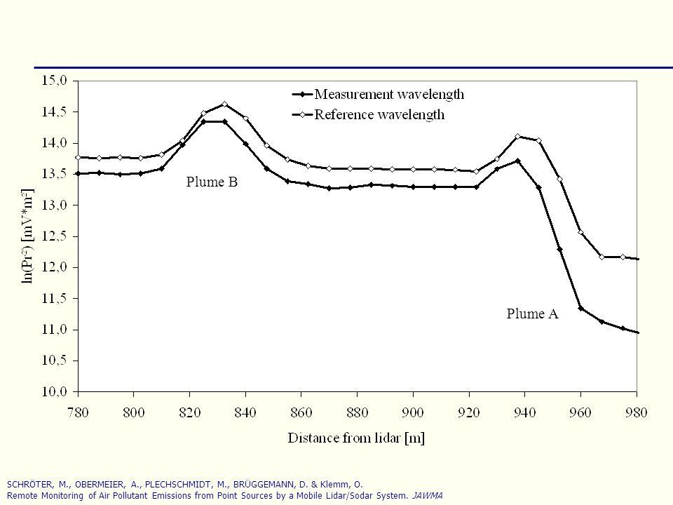 Plume B Plume A. SCHRÖTER, M., OBERMEIER, A., PLECHSCHMIDT, M., BRÜGGEMANN, D. & Klemm, O.