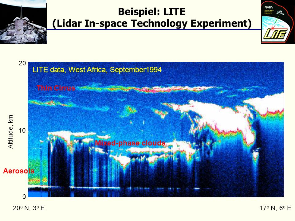 (Lidar In-space Technology Experiment)