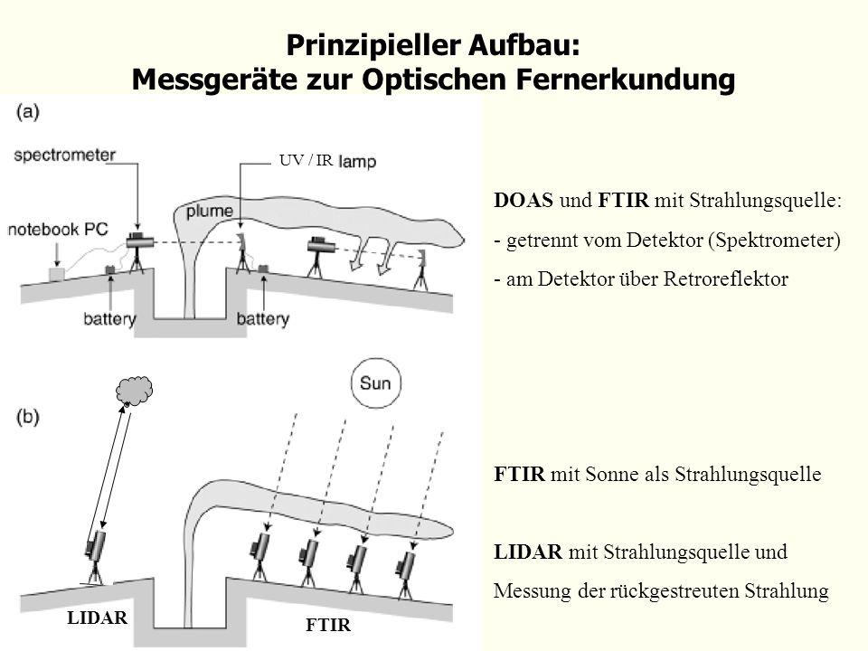 Prinzipieller Aufbau: Messgeräte zur Optischen Fernerkundung