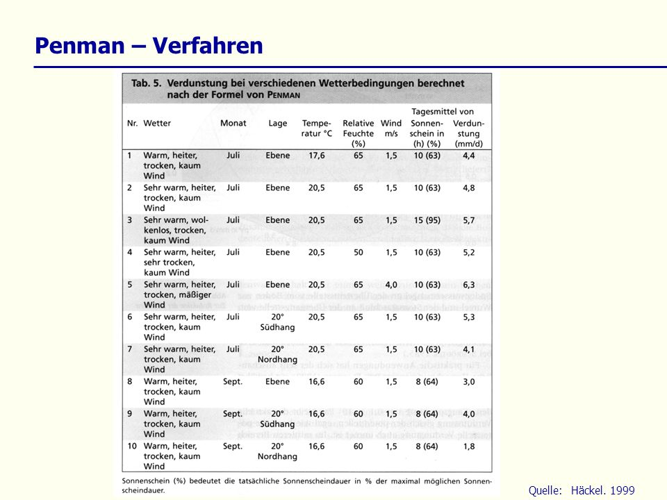 Penman – Verfahren Quelle: Häckel. 1999