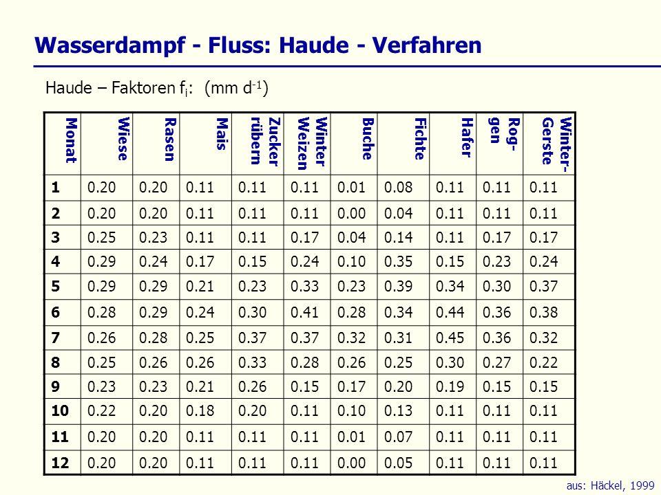 Wasserdampf - Fluss: Haude - Verfahren
