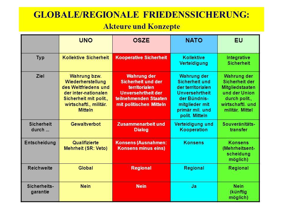 GLOBALE/REGIONALE FRIEDENSSICHERUNG: Akteure und Konzepte