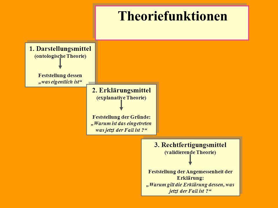 1. Darstellungsmittel (ontologische Theorie)