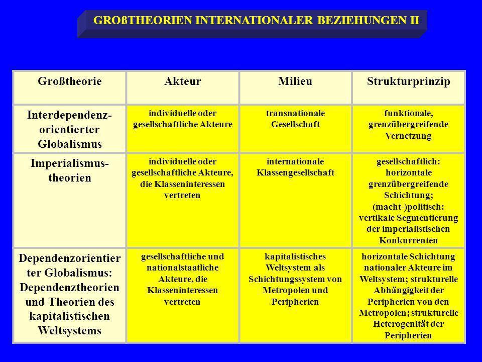 GROßTHEORIEN INTERNATIONALER BEZIEHUNGEN II