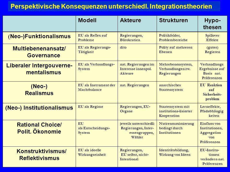 Perspektivische Konsequenzen unterschiedl. Integrationstheorien