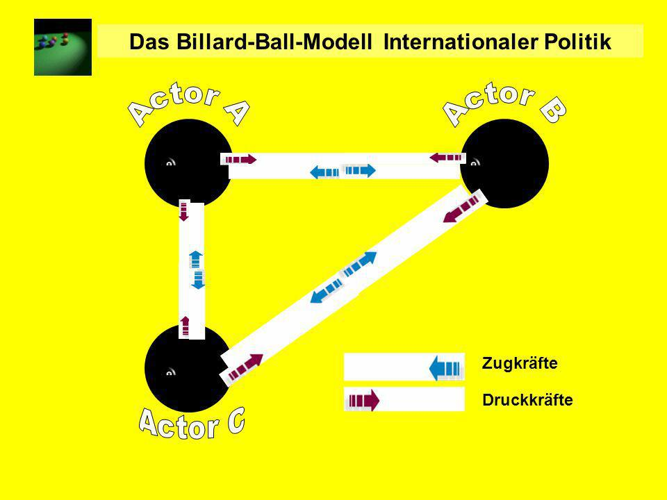 Das Billard-Ball-Modell Internationaler Politik