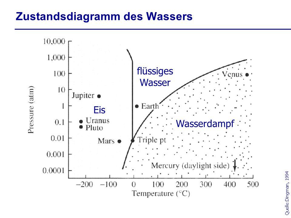 Zustandsdiagramm des Wassers