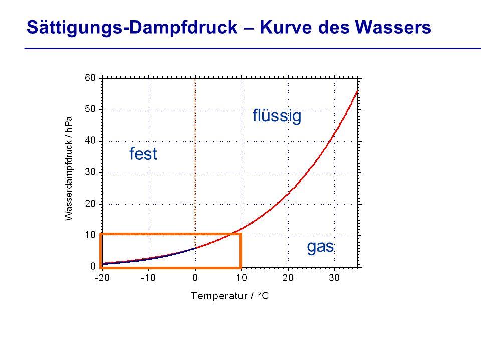 Sättigungs-Dampfdruck – Kurve des Wassers