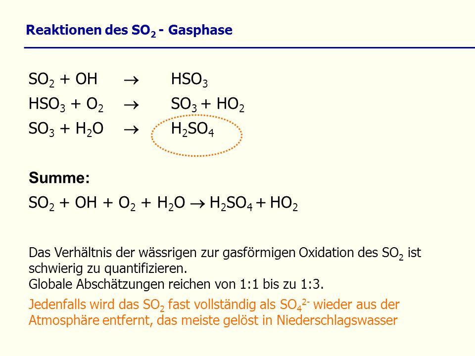 Reaktionen des SO2 - Gasphase