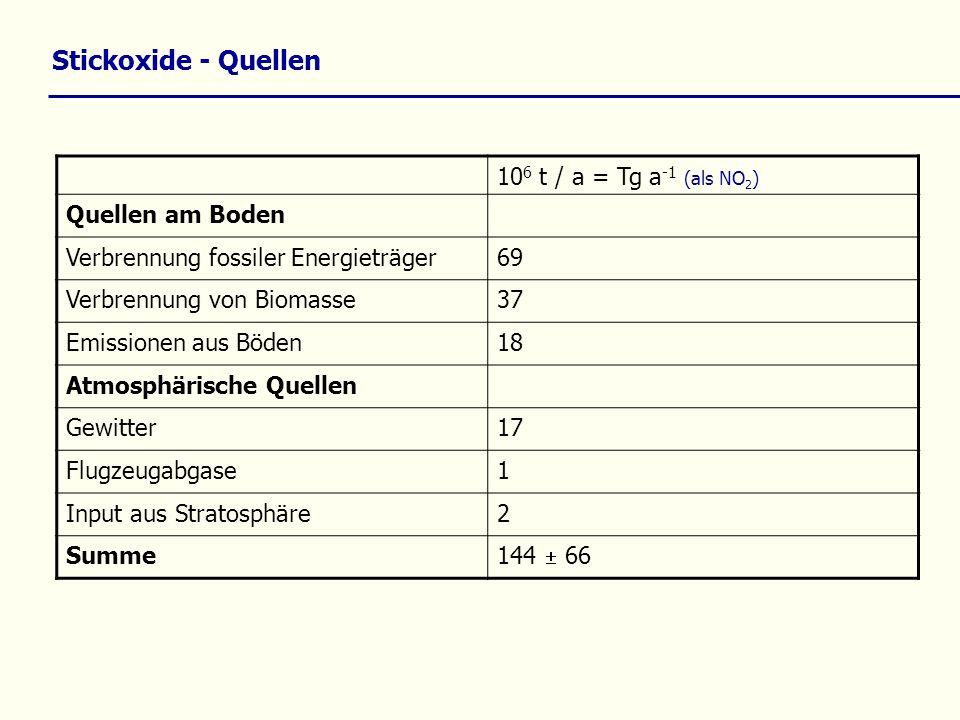 Stickoxide - Quellen 106 t / a = Tg a-1 (als NO2) Quellen am Boden