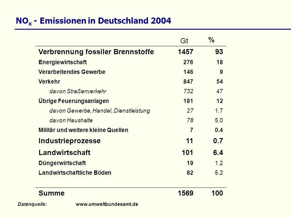 NOx - Emissionen in Deutschland 2004