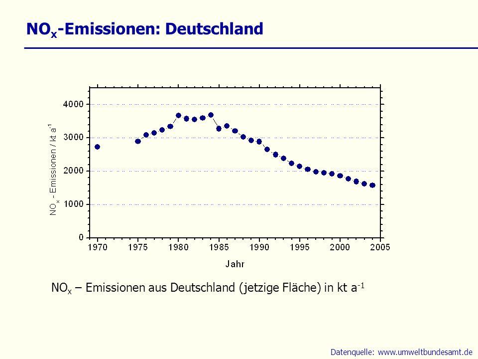 NOx-Emissionen: Deutschland